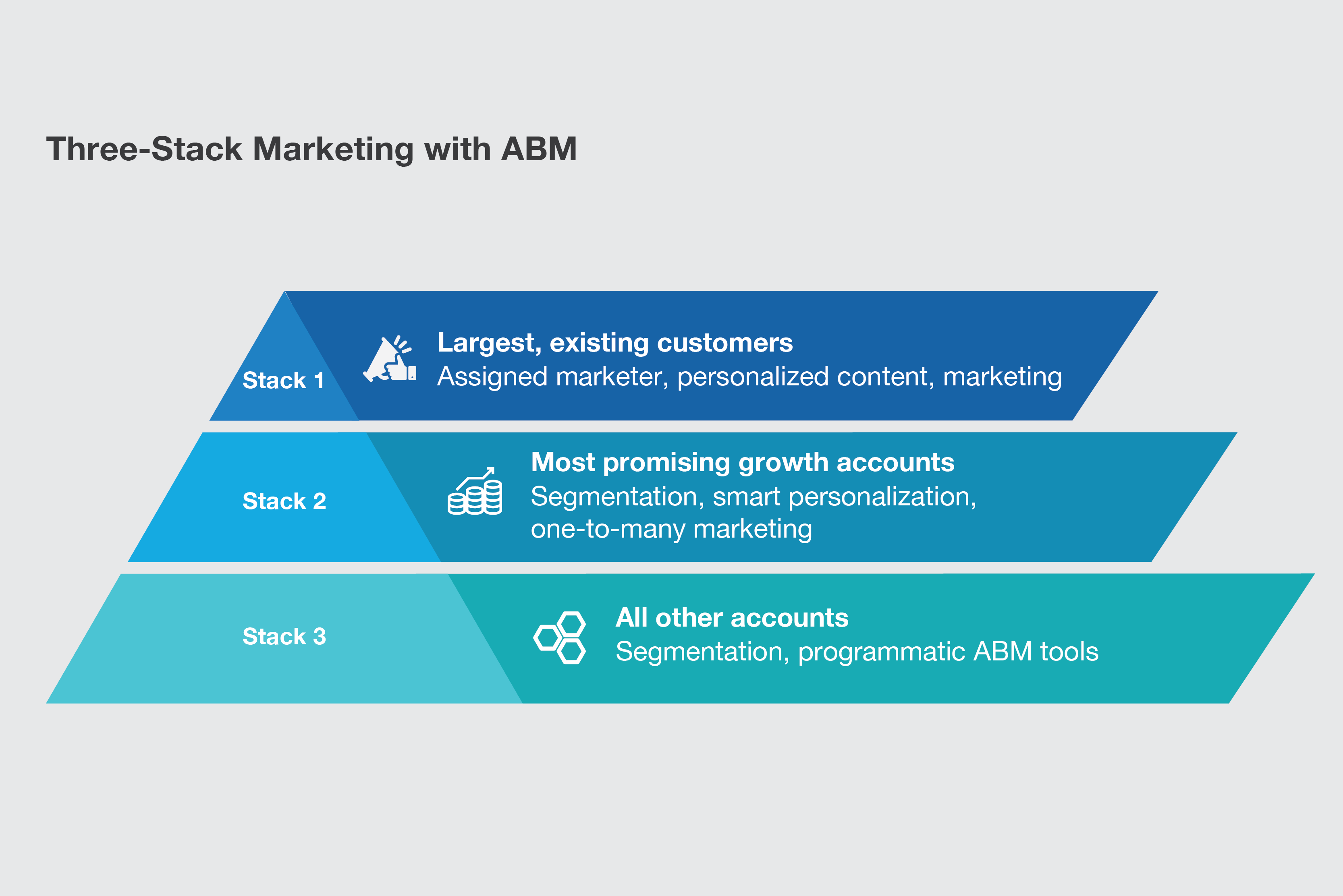 Why Account-Based Marketing now, and an easy way to get started